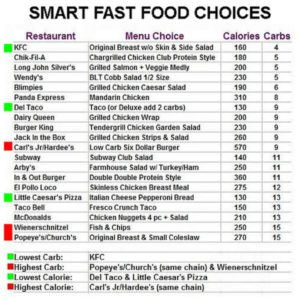 low-carb-fast-food-options
